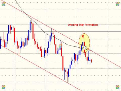 Trading the Fibonacci, Candlestick Patterns, Support & Resistance - GBP/USD
