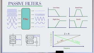 Low-pass High-pass Band-pass Band-stop Filter Basics width=
