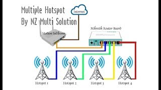 STEP BY STEP SETTING MIKROTIK ROUTER BOARD MULTI HOTSPOT (Indihome)