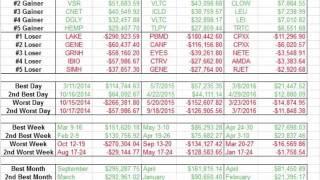 getlinkyoutube.com-April Trading Recap