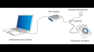 Как подключить к ноутбуку модем
