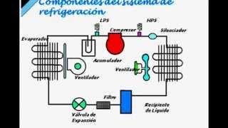 getlinkyoutube.com-Fundamentos de la Refrigeración y el Aire Acondicionado
