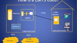 getlinkyoutube.com-Cable Modem Termination System Tutorial (CMTS)