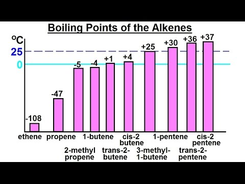 Organic Chemistry - Ch 1: Basic Concepts (25 of 97) Boiling Points of the Alkenes