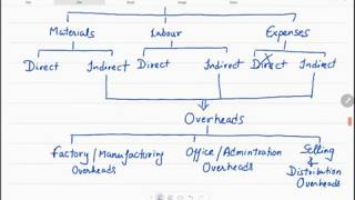 Cost Accounting: INTRODUCTION in HINDI Full Lectures