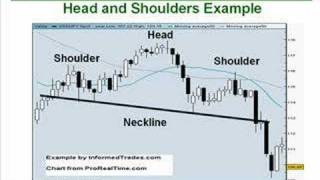 9. How to Trade the Head and Shoulders Pattern Part 1