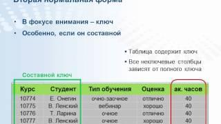 getlinkyoutube.com-Вся правда о нормализации баз данных