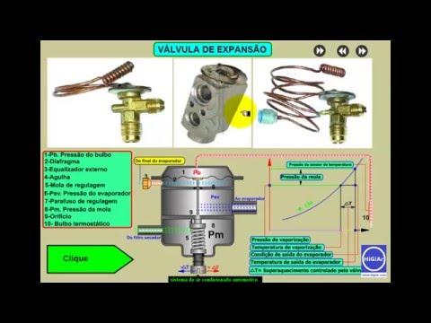 Curso De Ar Condicionado Automotivo - Ciclo De Refrigeração