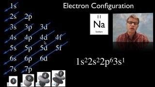 getlinkyoutube.com-Electron Configuration