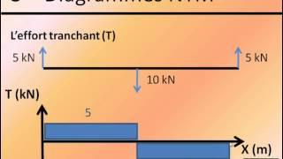 getlinkyoutube.com-Théorie des poutres - 3 - Diagrammes NTM