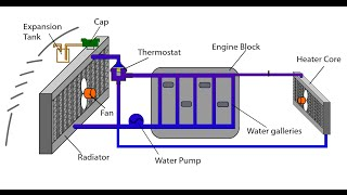 getlinkyoutube.com-Automotive Appreciation 10, Engine Cooling System Animation