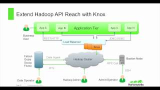 getlinkyoutube.com-Discover HDP 2.2: Comprehensive Hadoop Security with Apache Ranger and Apache Knox
