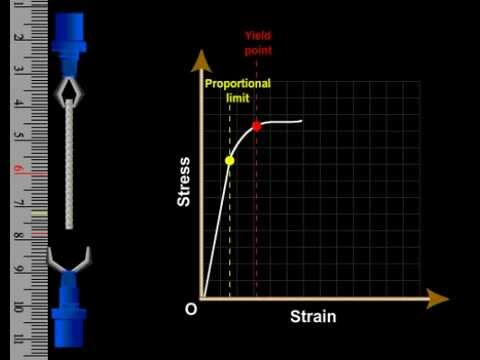 Stress and Strain - Mechanical Properties Of Solids - Class XI Science (Physics Part II) Tutorials