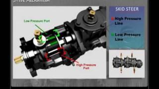 getlinkyoutube.com-Drive Mechanism in Skid Steer