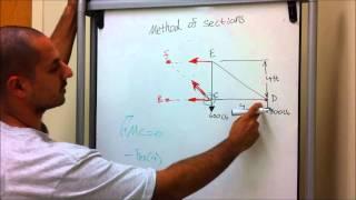 getlinkyoutube.com-Analysis of Truss (Method of Sections) the EASY WAY!!