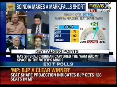 Assembly Election 2013: Exit polls surprises the country, part 4 - NewsX