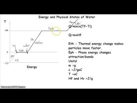 Calculated Energy for Phase Changes of Water