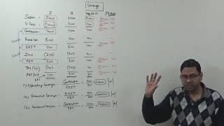 Leverage  Analysis (Introduction) ~ Financial Management (FM) for B.Com/M.Com/CA/CS/CMA