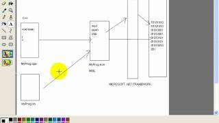 getlinkyoutube.com-Introduction To Microsoft.NET
