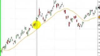 Sistemas de trading: ADX/DMI