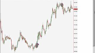 getlinkyoutube.com-Forex Gaps : difference between novice gaps and professional