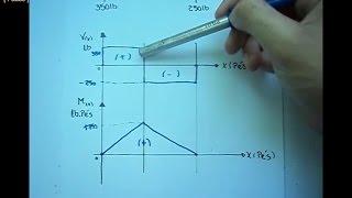 Mecânica dos Sólidos - Equação Diagrama Esforço cortante e Momento Fletor (1)