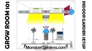 getlinkyoutube.com-Sealed Grow Room 101: Indoor Garden Setup, Designs, Configurations Layout Grow Room Diagrams Example