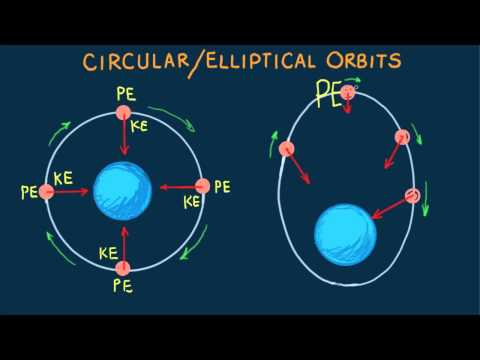 Hewitt-Drew-it! PHYSICS 50.Circular/Elliptical Orbit