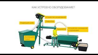 getlinkyoutube.com-Оборудование для производства пеллет 300 - 2000 в час