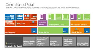getlinkyoutube.com-The future of retail is here today with Microsoft Dynamics for Retail