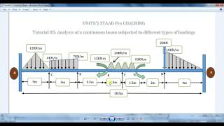 getlinkyoutube.com-Staad Pro Tutorial 05- Analysis of a Continuous Beam with different Types of Loading- Unite Coaching