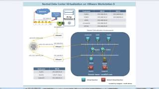 getlinkyoutube.com-Nested Lab of VMware Workstation - Virtual Network and Router Setting