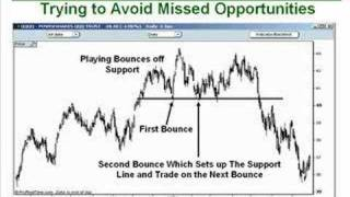 Two Trading Mistakes Which Will Destroy Your Account