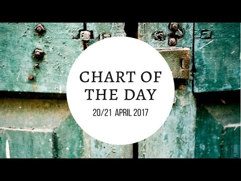 Astrology | Chart of the Day 20/21 April 2017  | Raising Vibrations
