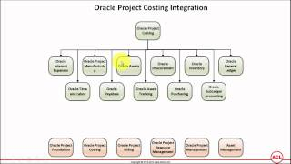 getlinkyoutube.com-Oracle Project Costing Integration with other Oracle modules (on Oracle EBS R12.2.3)