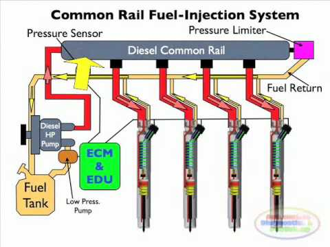 Diesel Common Rail Injection Facts 2