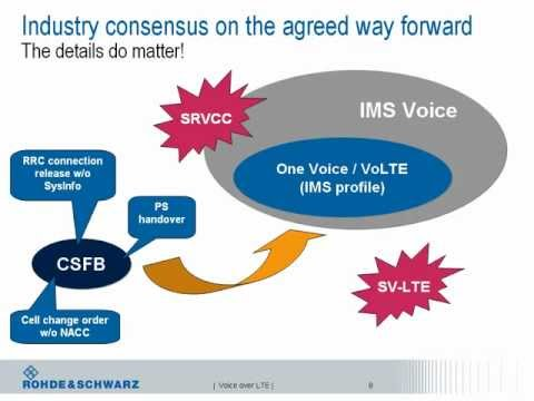 Webinar: Voice over LTE - approaches, implementation, and test solutions