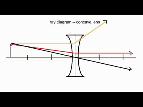 Mr. Hamann's Ray Diagram Practice Problem #4 (concave lens)
