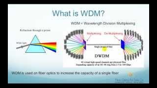 getlinkyoutube.com-What is WDM (Wavelength Division Multiplexer)? - FO4SALE.COM
