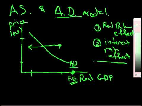AS AD Aggregate Supply and Aggregate Demand 1