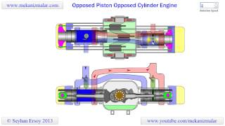 Opposed Piston Opposed Cylinder Engine