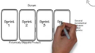 getlinkyoutube.com-Introduction to Scrum - 7 Minutes