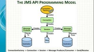 getlinkyoutube.com-Spring Framework JMS Integartion Tutorial