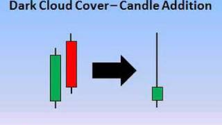 Candlesticks - Vol 11 - Dark Cloud Cover