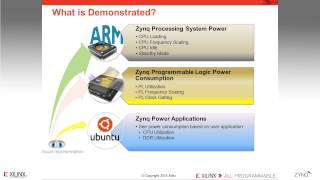 getlinkyoutube.com-Zynq 7000 All Programmable SoC Low Power Solutions