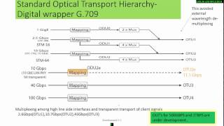 Why OTN ( Optical Transport Network)