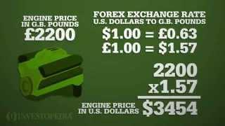 Forex Market Basics Video | Investopedia