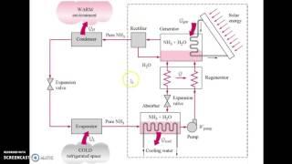 getlinkyoutube.com-Vapor absorption refrigeration system