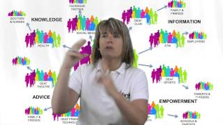 Sharing empowering information within deaf groups