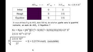 Constante du produit de solubilité (kps)